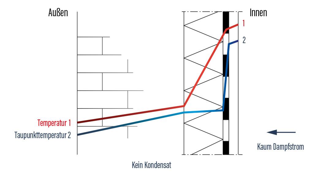 Prinzipskizze zur Funktionsweise eines diffusionshemmenden Innendämm-Systems: Der Dampfdiffusionsstrom in die Konstruktion hinein wird durch eine Dampfbremsfolie reduziert.